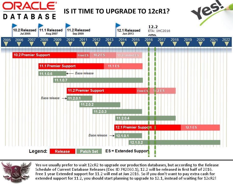 Upgrade12c