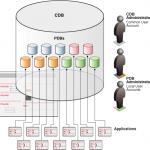 OracleMultitenantArchitecture